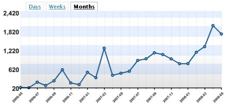 blogstats of Blog about Stats
