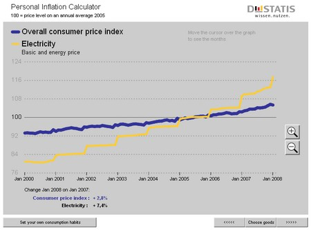 DESTATIS-inflation-calculator