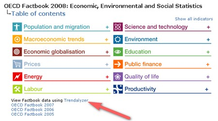 OECD Facrbook with Trendalyzer
