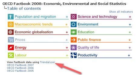 OECD Facrbook with Trendalyzer