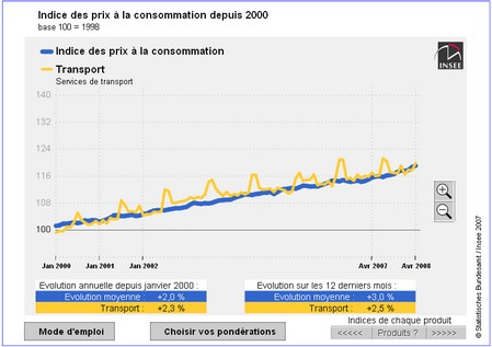 insee-inflation-calculator