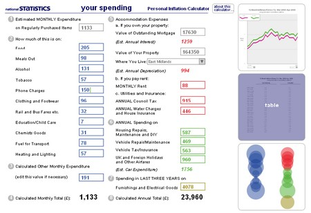 ons-inflation-calculator