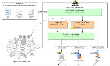 process schema riese