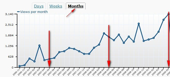 blogstat-stats-3years