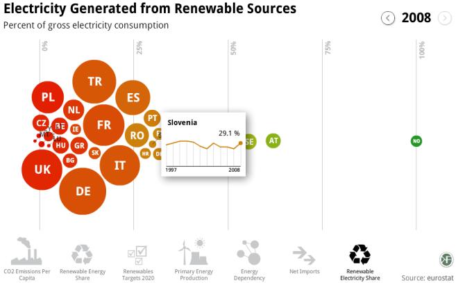 EU Energy indicators visualisation tool