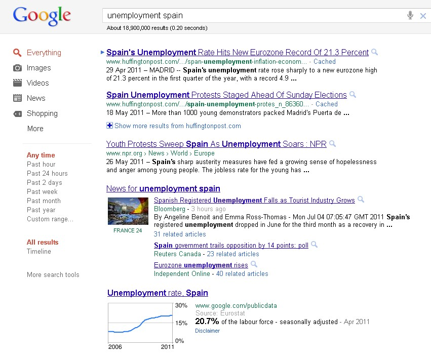 From Cinema Madrid to Unemployment Spain – Blog about Stats