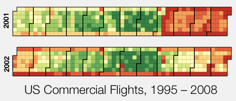 US Commercial Flights, daily data 2001 vs 2002