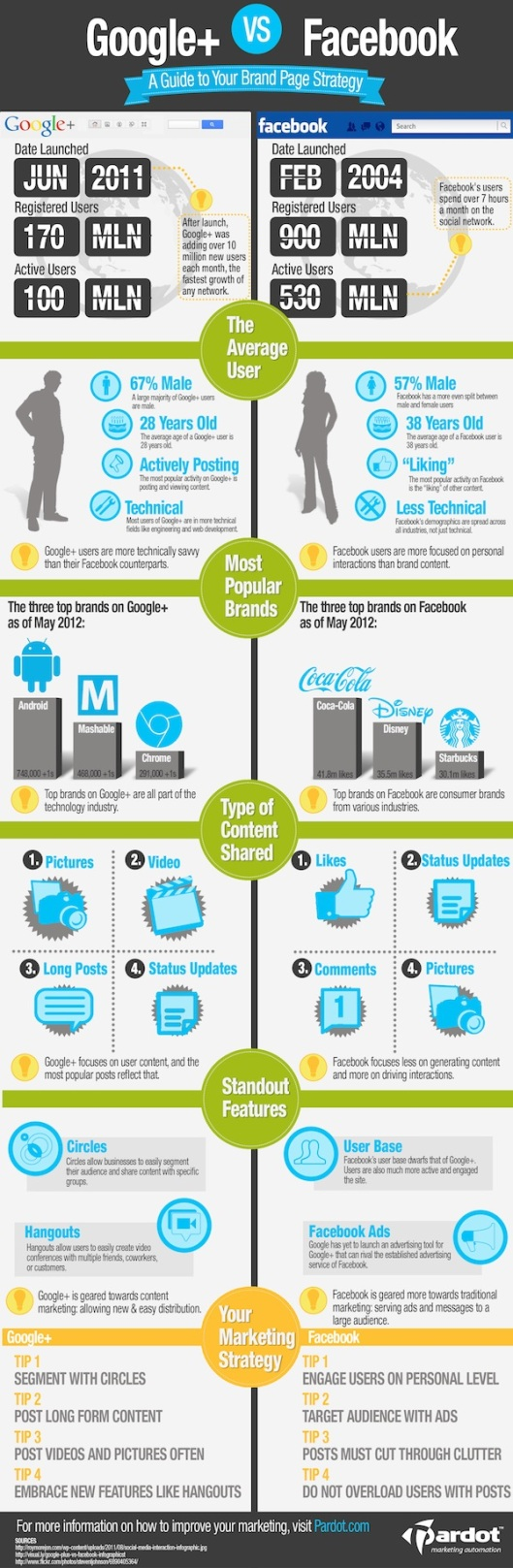 Social Media – Infographical Information