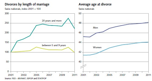 2013-10-13_marriage-divorce