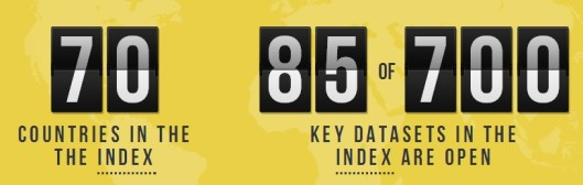 Open Data Index