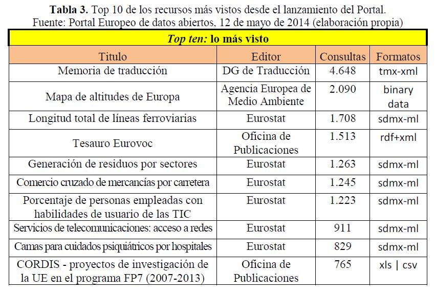 2014-07-30_EUPortal-top10