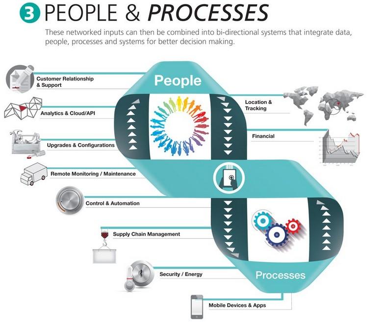 2015-01-18_peopleprocesses
