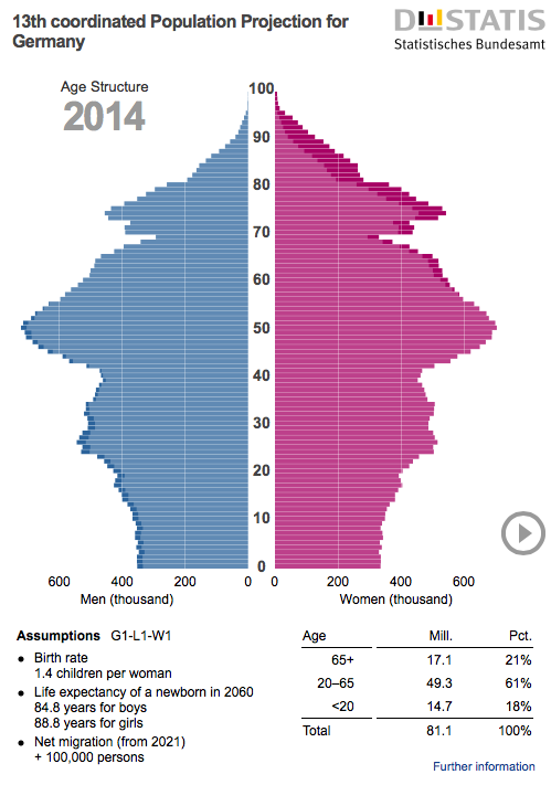 A new animated population pyramid for Germany 1950–2050