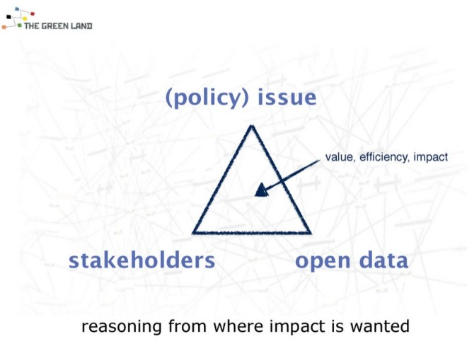 The Cui-bono Approach to Open Data