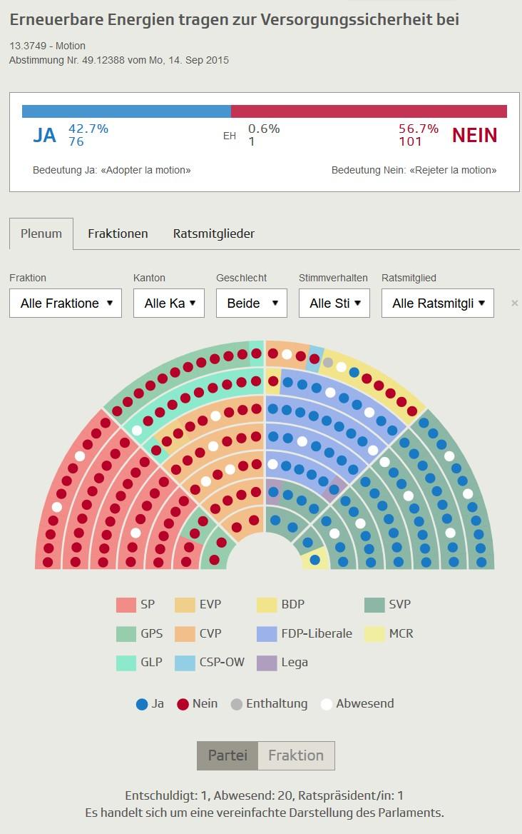 2015-10-02_Abstimmungen