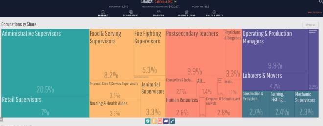snip_datausa-graph