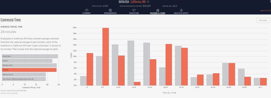 snip_datausa-graph3